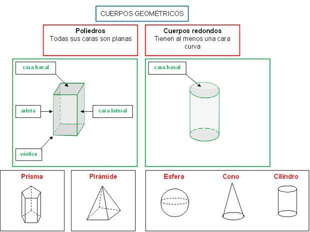 Geometria Foto52 En 2020 Con Imagenes Cuerpo Redondo