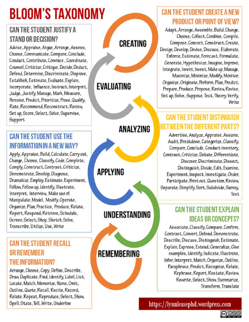 Bloom S Taxonomy En 2020 Psychologie Theories Pedagogie
