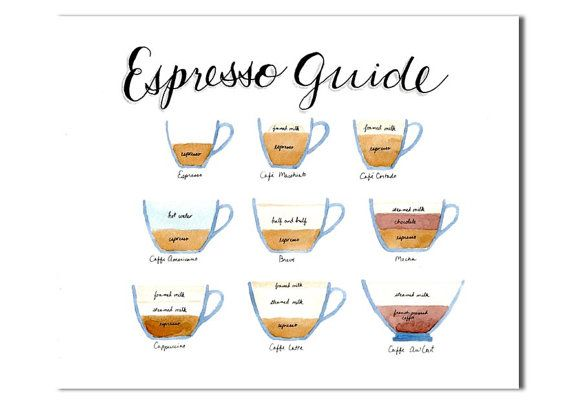 Espresso Field Guide, Horizontal, Kitchen art, Coffee chart poster ...