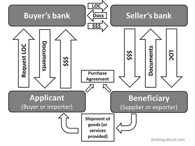 This diagram shows how a Letter of Credit (LOC) works - letter of credit