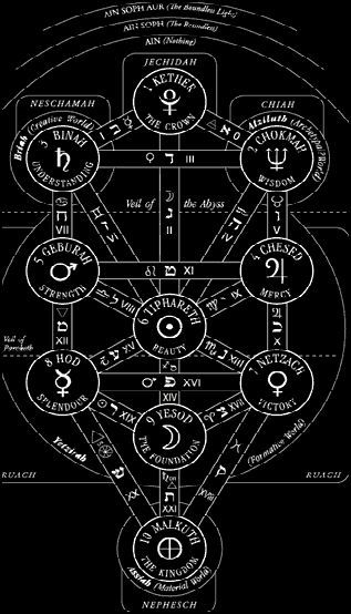 Aleister Crowley 777 Crowley In 2018 Pinterest Crowley Occult