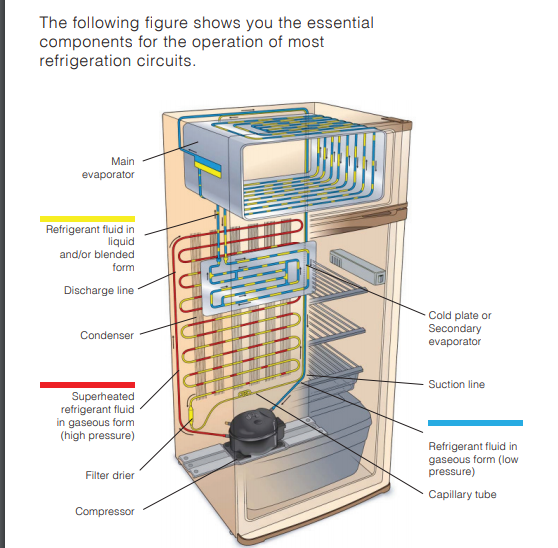Pin by student on cooling Refrigeration and air