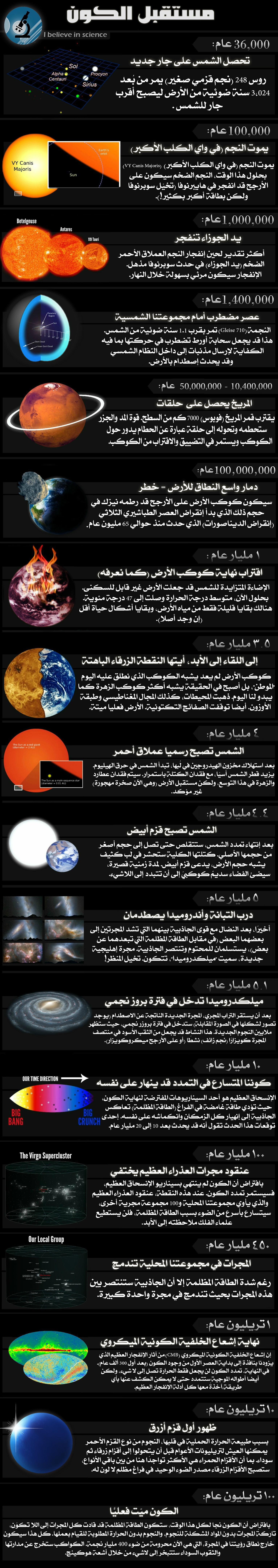 مستقبل الكون خط زمني للأحداث التي سيتعر ض لها الكون بناء على ما نعرفه حالي ا بداية من 36 ألف عام وحتى 100 تريليون عام من الآن Cosmos Infographic Universe