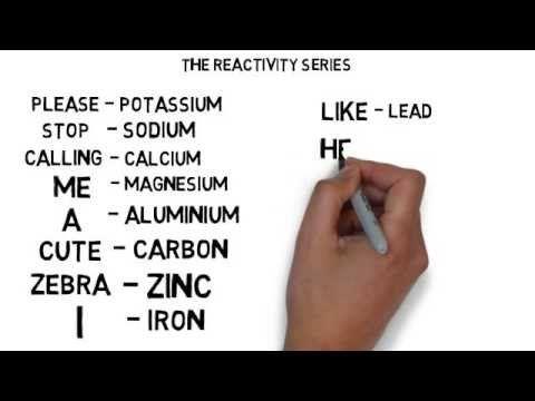 Metal Reactivity Series Menomics - YouTube KS3 Pinterest - copy periodic table alkali metals reactivity