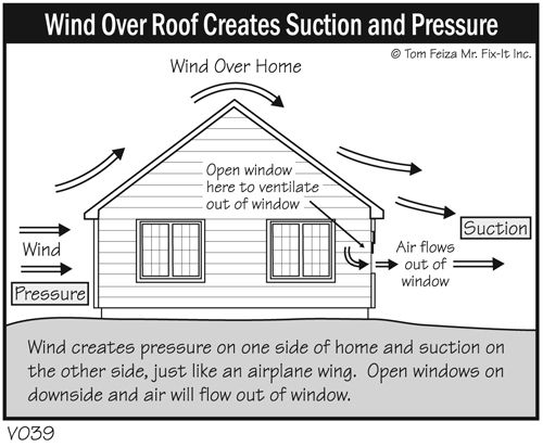 Fogged Up Clearing The Air About Window Condensation Try These Tips Open Curtains And Drapes To Increase Air Circulation Around Windows Direct Warm
