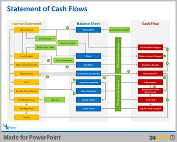 Which cash flow modelling firm should you use?