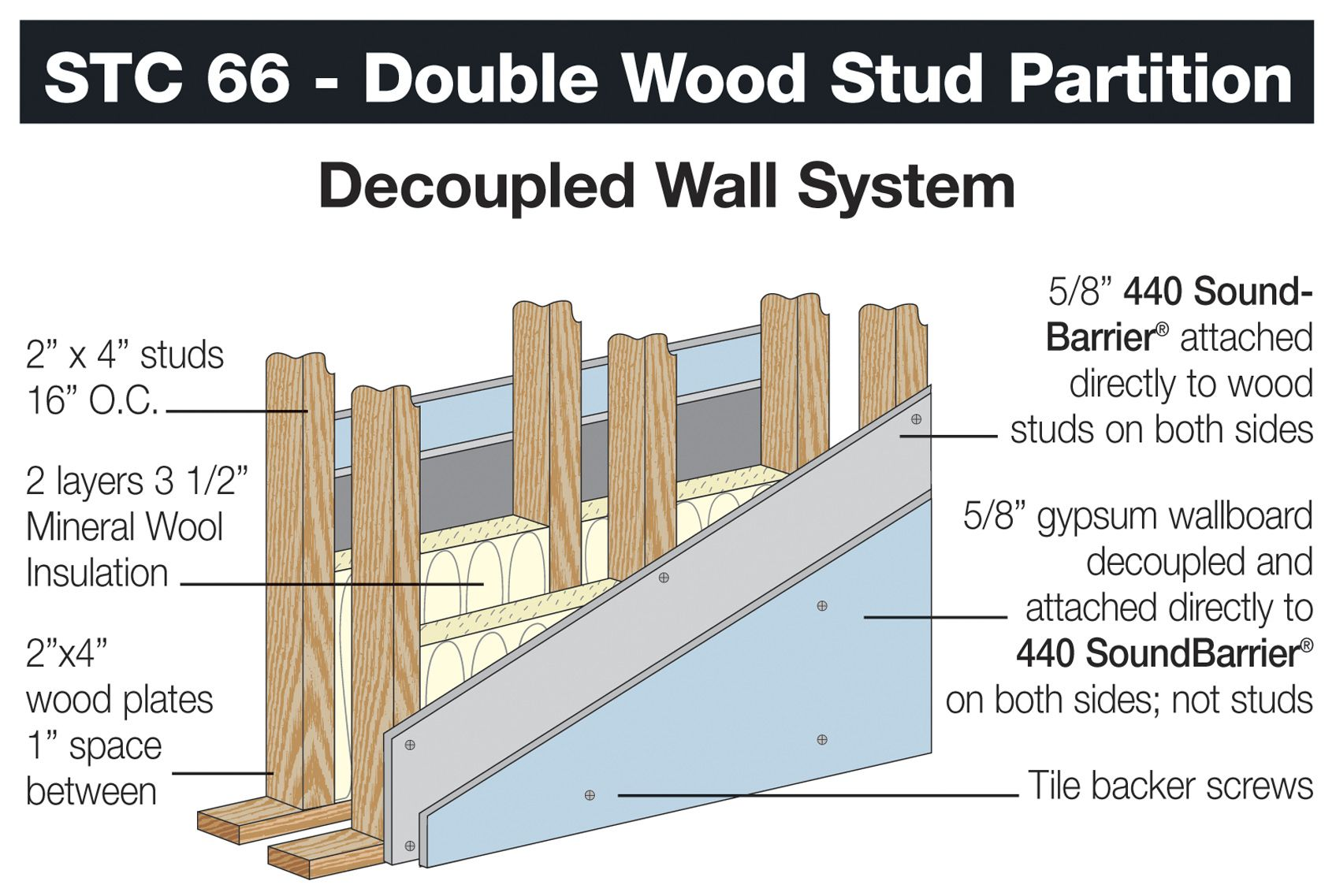 Soundproof door construction - This Design Uses Double Decoupled Walls With Special Soundproofing Panels On Each Side Underneath The Drywall