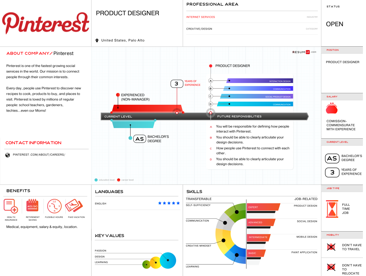 http://resumup.com/vacancies/pinterest-product-designer