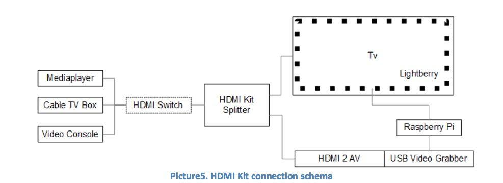 Lightberry Anschlussplan mit HDMI und Grabber