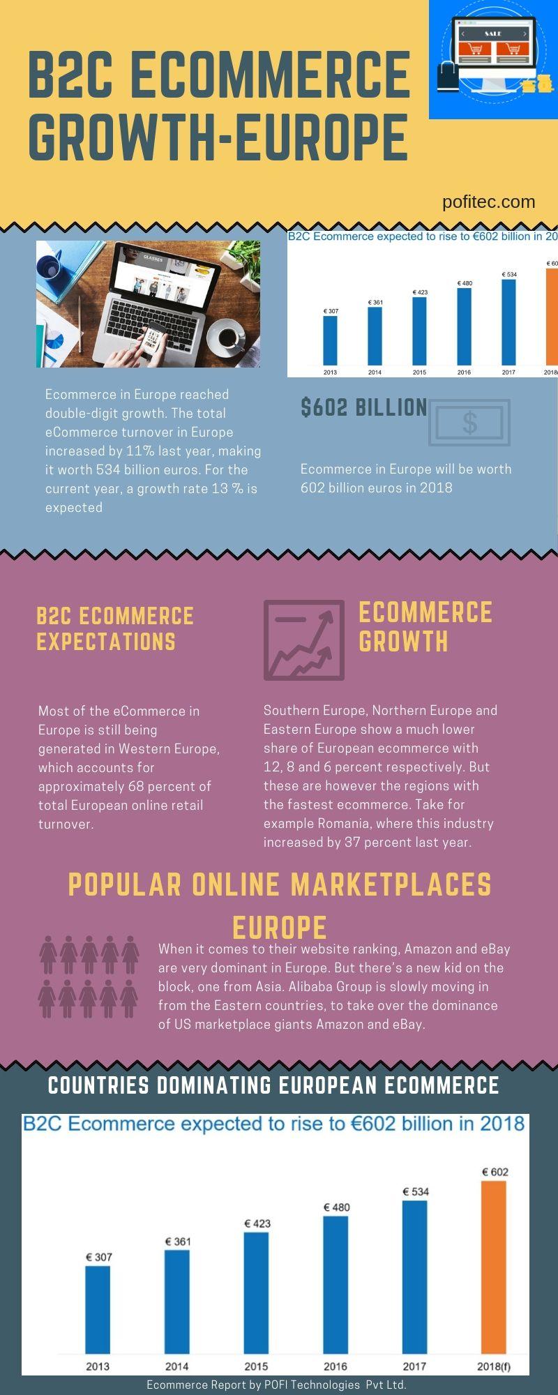 B2C Marketplace Online food, Order food, Open