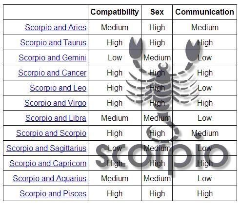 Compatible star signs sexually