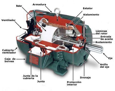 Partes Del Motor De Corriente Continua Electric Parts Chart
