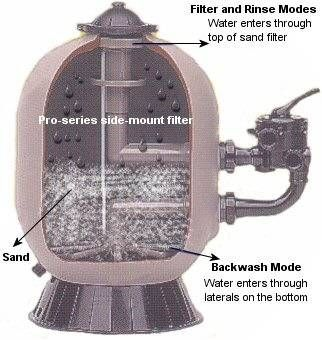 How does a pool sand filter work sand filter pinterest pool sand swimming pools and pool - Pool filter sand wechseln ...
