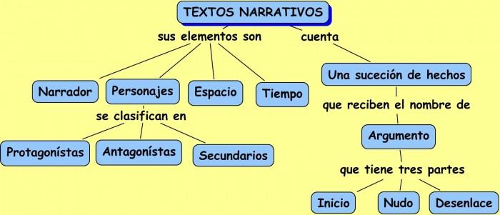 Cuadros Sinópticos Sobre Textos Narrativos Y Sus Tipos Cuadro Comparativo Textos Narrativos Textos Tipologias Textuales
