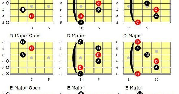 Major Guitar chords Chord chart of Major Guitar Chords in their ...