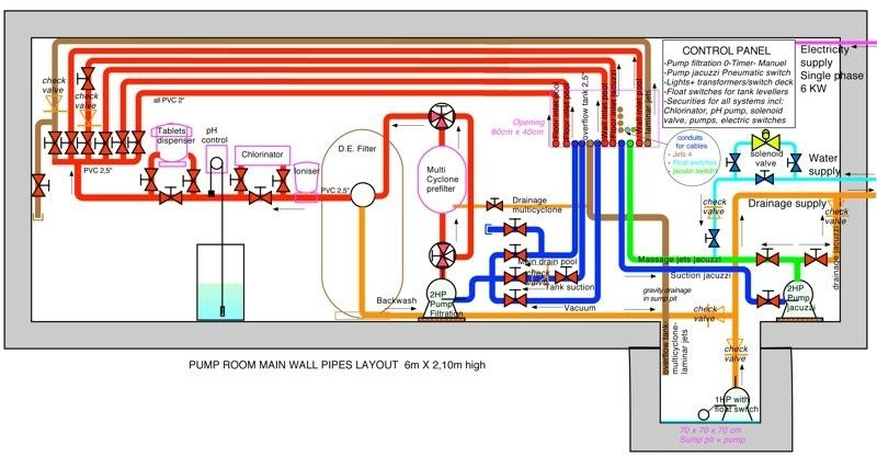Pump Room Layout Or Schematic Tools To Fit Swimming Pool Pool Plumbing Layout Anaerobi Info Spectacular Mode Swimming Pool Designs Swimming Pools Pool Pump