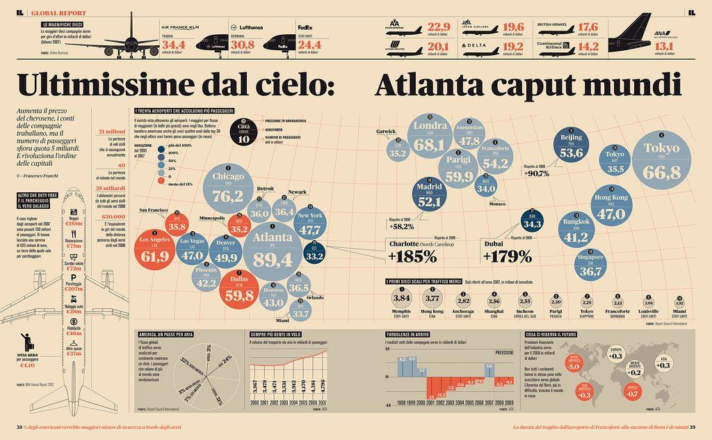Doppia infografica sul traffico aereo