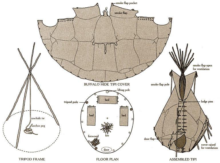 Image result for tipi construction