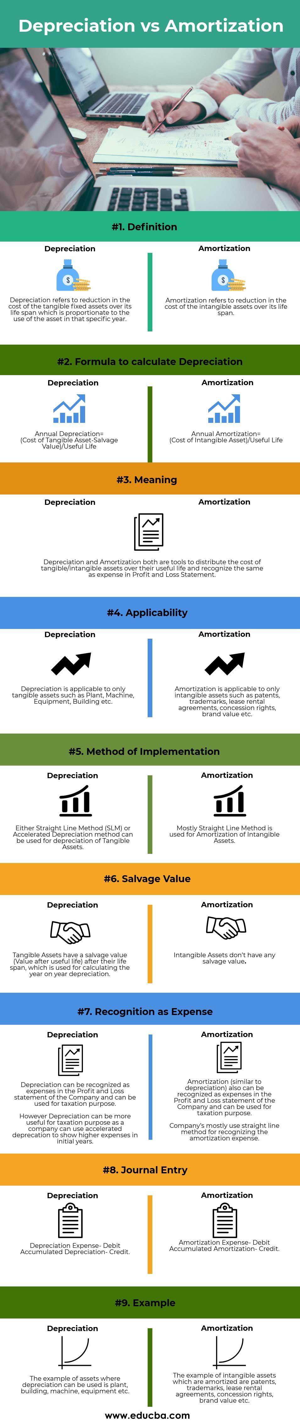 Depreciation vs Amortization Journal entries