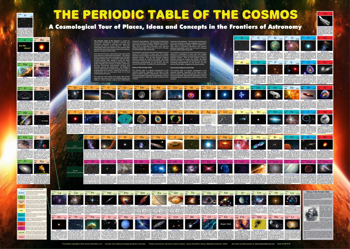 The Periodic Table Of The Cosoms