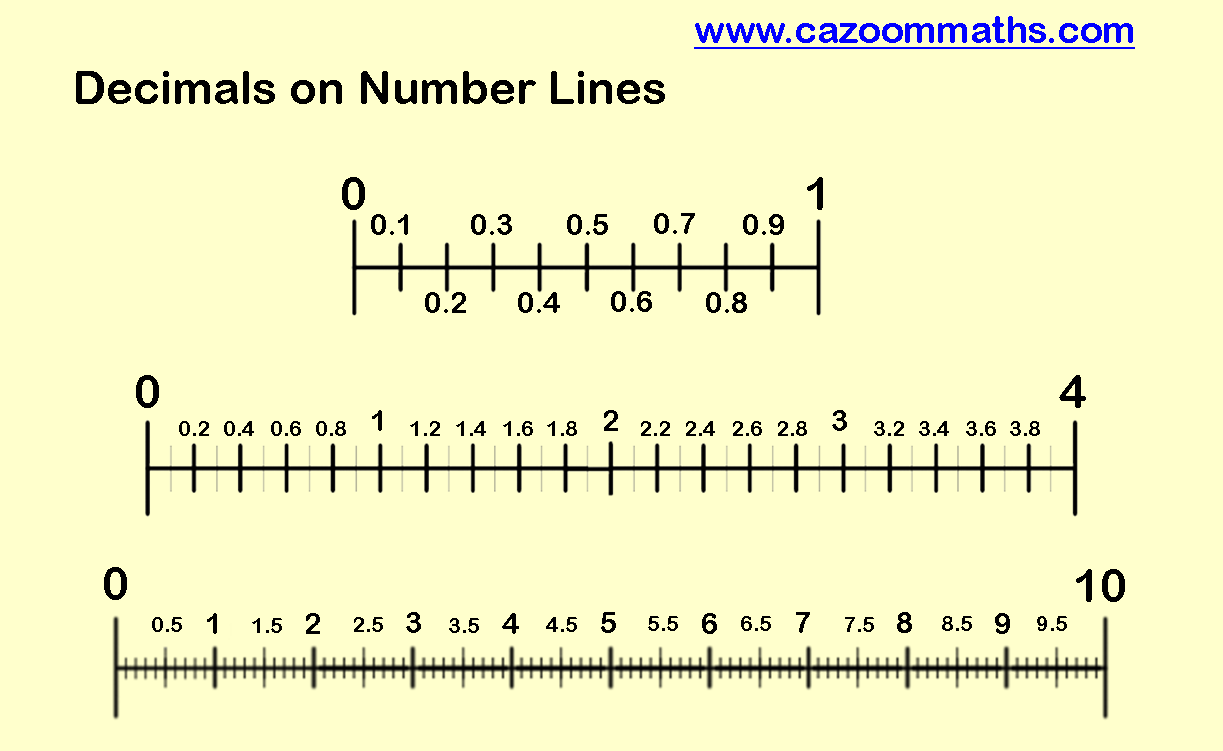 worksheet Decimals On A Number Line Worksheet 78 best images about number line and decimal on pinterest activities student centered resources worksheets