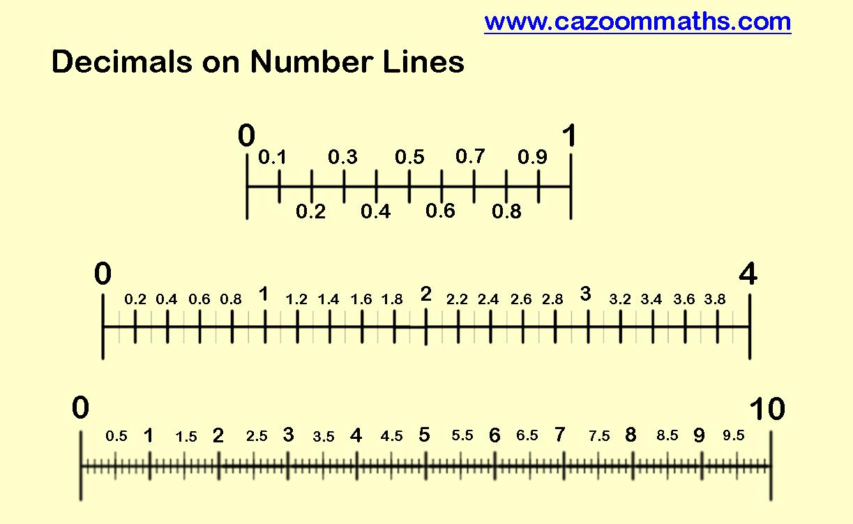 Uncategorized Decimals On A Number Line Worksheet worksheet decimals on a number line fiercebad 78 best images about and decimal on