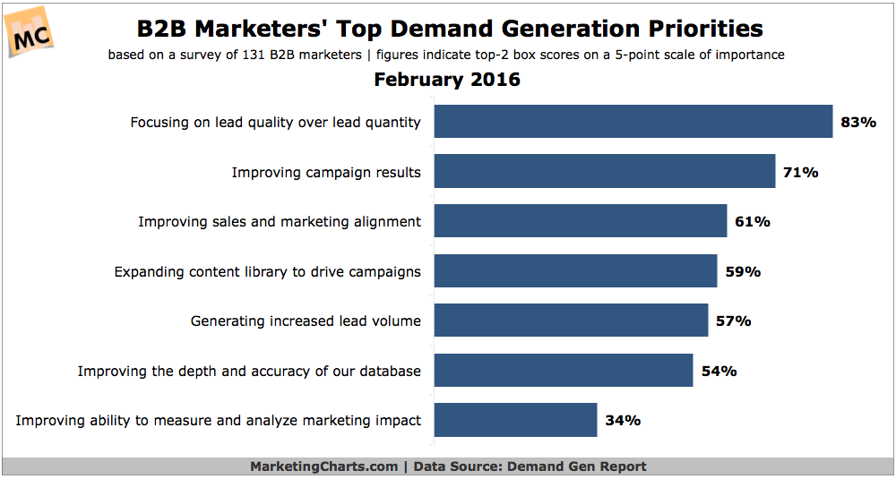 BB Marketers Top Demand Gen Priorities And Channels  Social