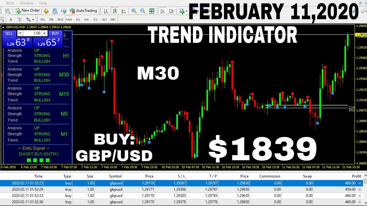 Trades From My Trading Account Buy Gbp Usd Indicator Trend