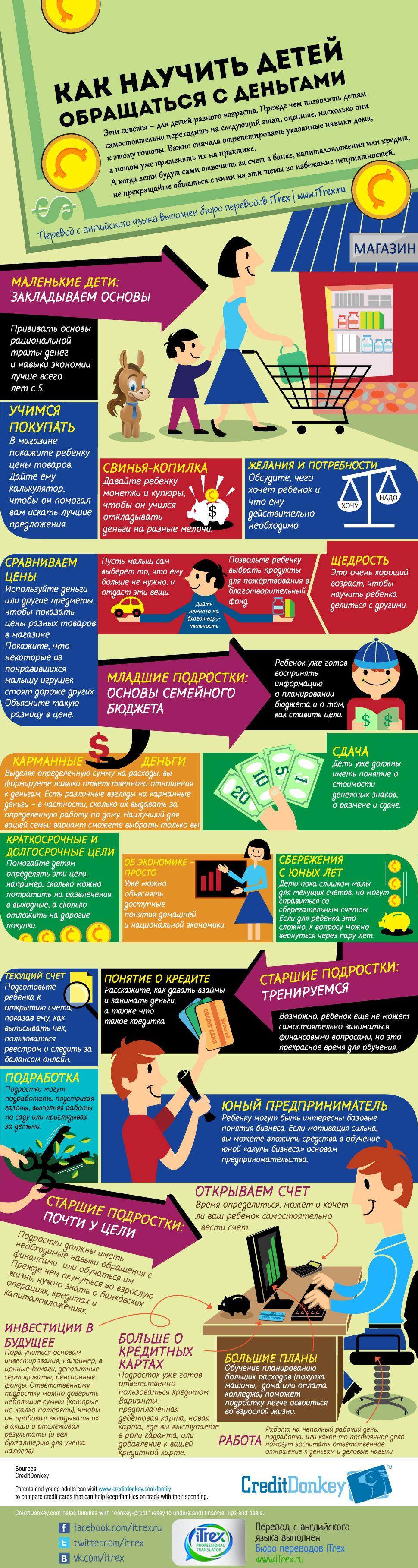 Вообще-то, эти советы для родителей разного возраста. Т.е. для родителей разных детей. Нет, для разновоз... разнородит... Короче, советы родителям, как научить любых детей обращаться с деньгами. http://itrex.ru/news/kak-nauchit-detey-obraschatsya-s-dengami