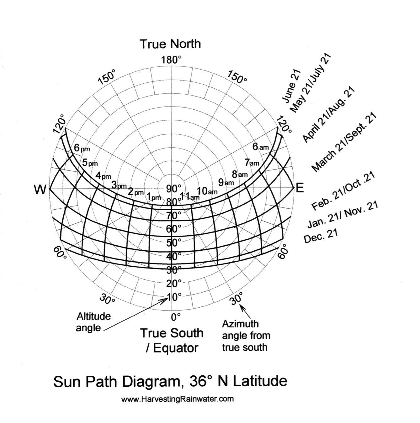 Sun Path Diagrams