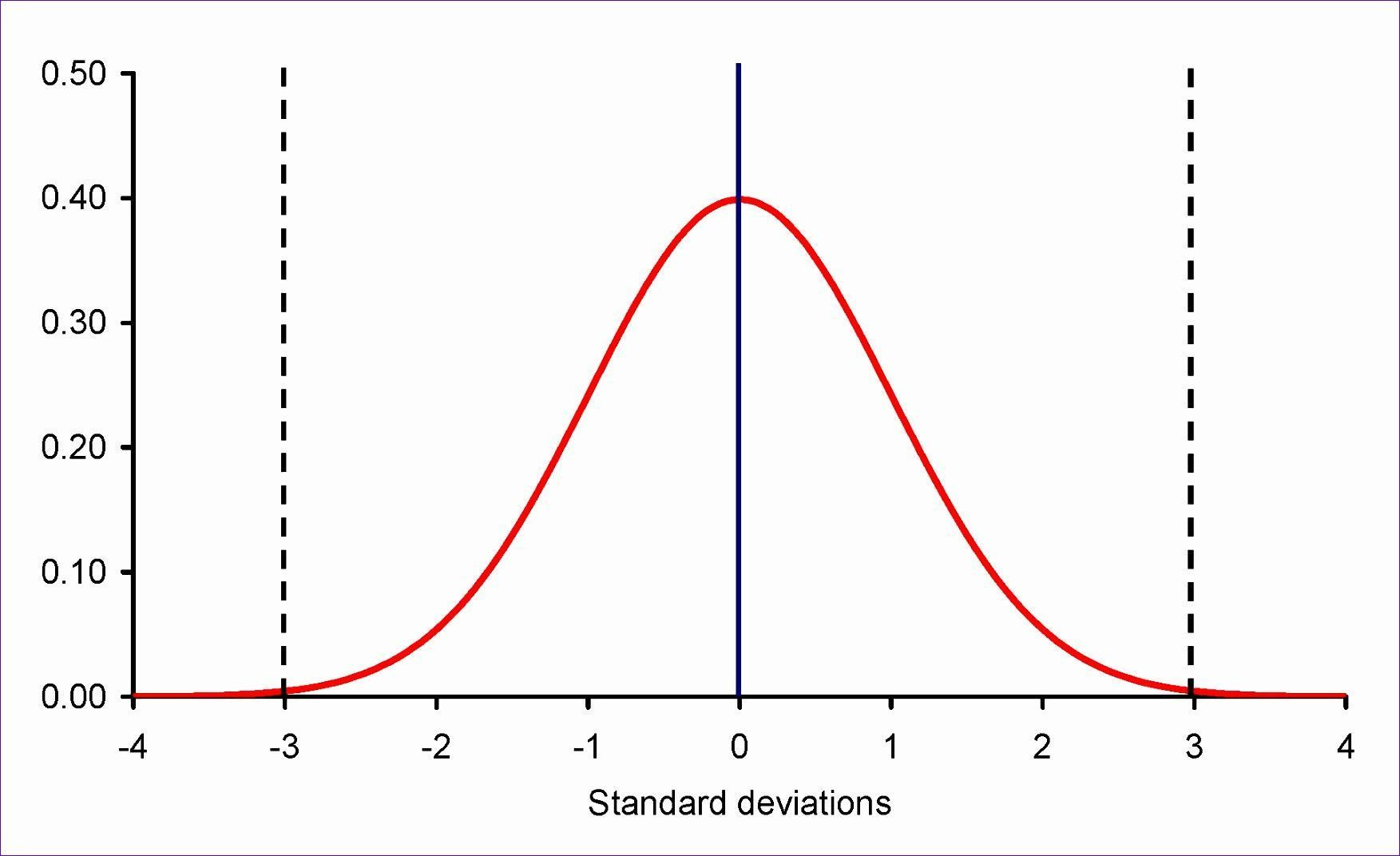 Bell Curve Excel Template Inspiring 5 Bell Curve Excel