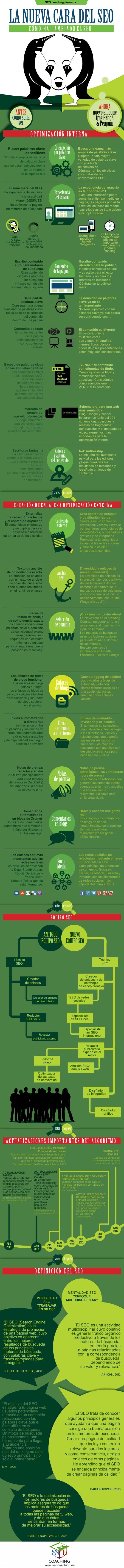 El #SEO se adapta a los tiempos cambiando su discurso y sus técnicas de #posicionamientoweb @solucionseo