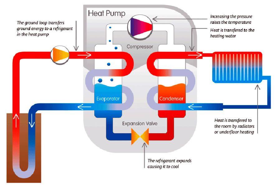 Ground Source Heat Pumps Working Principle Geothermal Heat Pumps