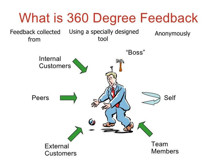 Pin By Hong Lien On Performance Assessment 360 Degree Feedback Brain Mapping Feedback