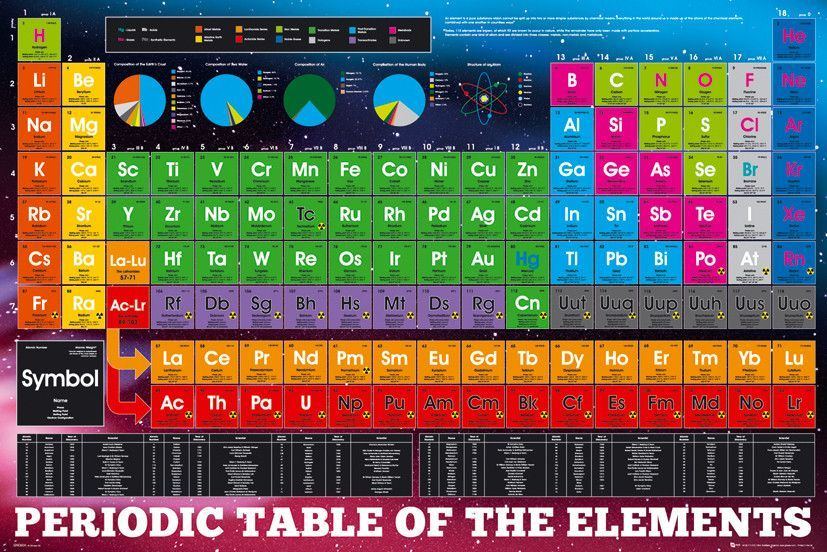 Isp90038 Periodic Table Of Elements 24x36 Periodic Table And