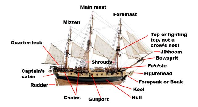 Parts Of A Ship | That's what it is called | Sailing ships, Sailing