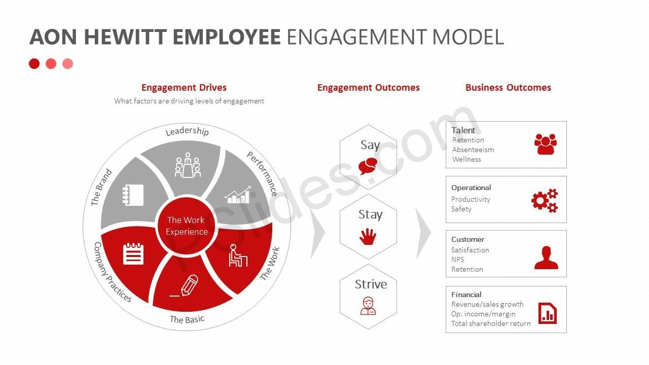 Aon Hewitt Employee Engagement Model | Engagement | Employee