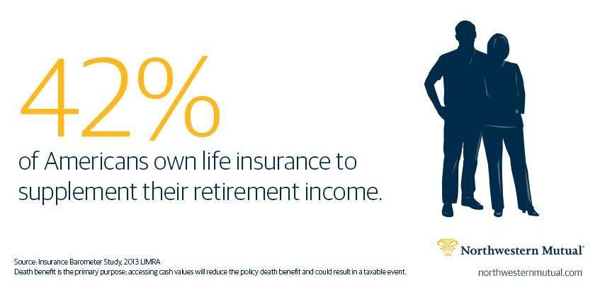 Do you know everything a permanent life insurance policy