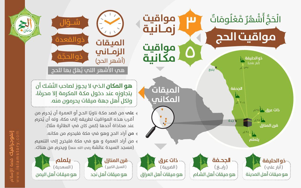 إنفوجرافيك مواقيت الحج موقع قصة الإسلام إشراف د راغب السرجاني Islamic Kids Activities Islam Facts Islam For Kids