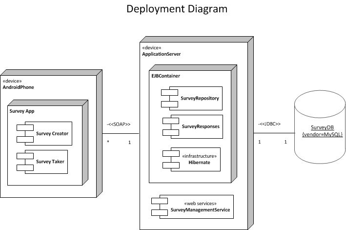 Image result for deployment diagram for android app | Download ...