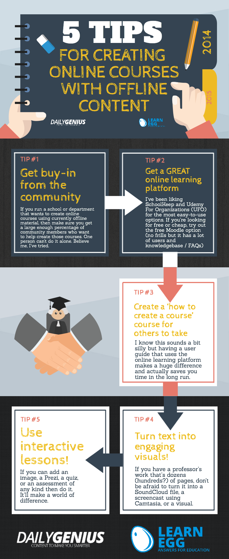 Creating Online Courses With Offline Material Infographic Http Elearninginfographics Com Creatin Create Online Courses Online Learning Tools Online Courses
