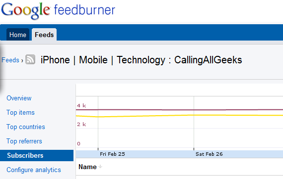 How Feedburner Can Become Best Free Email Marketing Tool