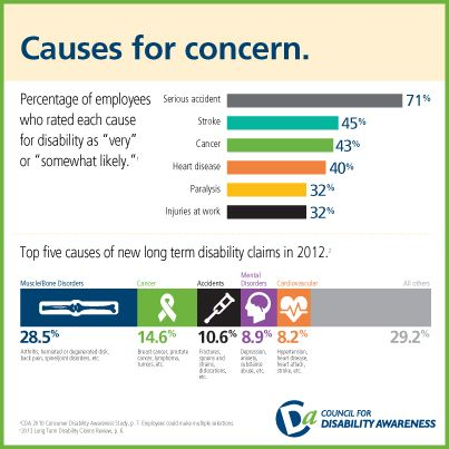 It S Disability Insurance Awareness Month Do You Have Your Facts