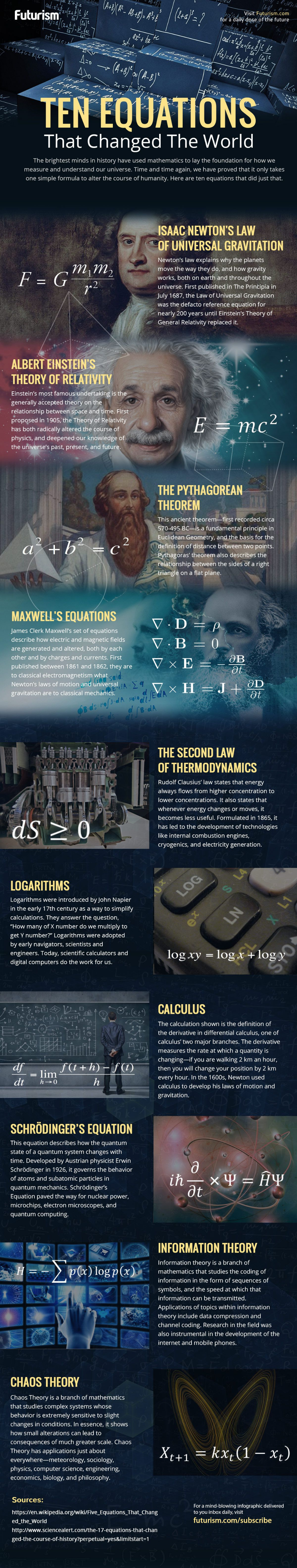 Ten Equations That Changed the World Equations, Change