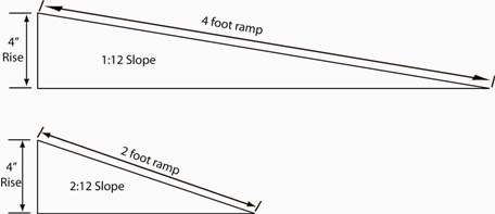 Terms To Know Ramp Ramp Design Ada Ramp Slope