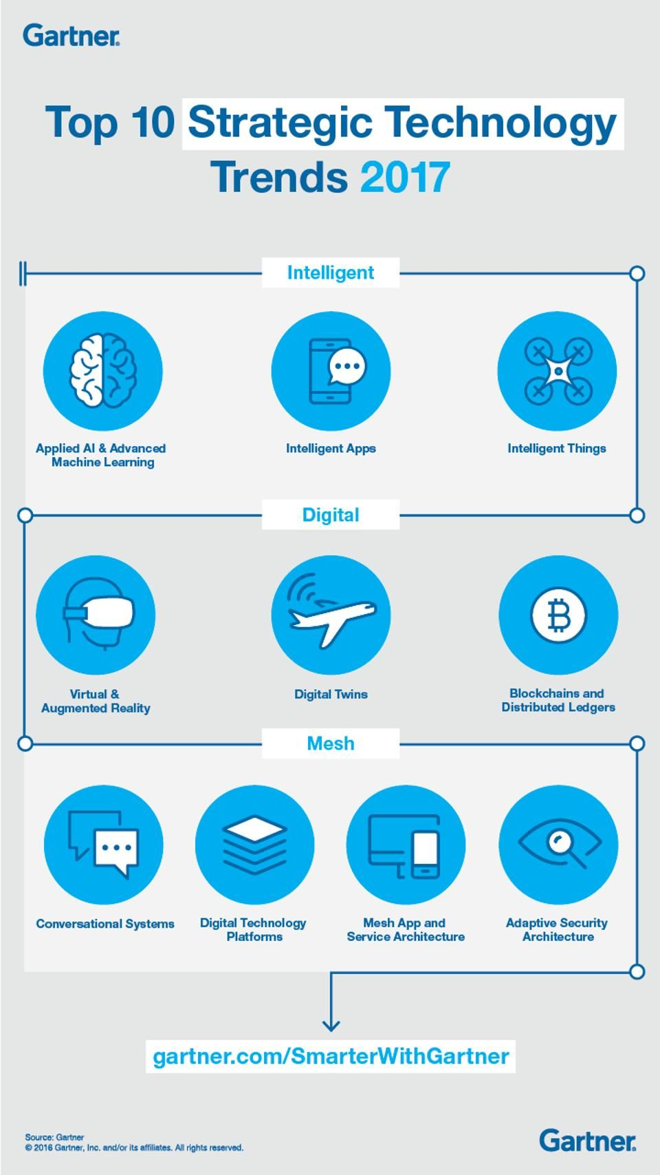 Gartners top 10 strategic technology trends for 2017 future by david cearley gartner inc increasingly the world is becoming an intelligent magicingreecefo Choice Image