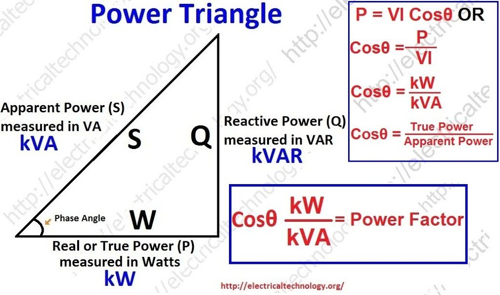 Power Factor Power Engineering Electrical Circuit Diagram Electricity