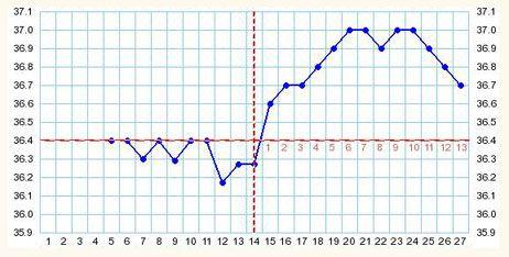 5 Types Of Bbt Charts Chart Basal Body Temperature Fertility