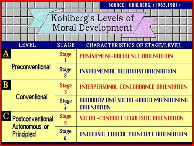 three limitations of kohlberg s theory Lawrence kohlberg's stages of moral development constitute an adaptation realizing the limitations of the current kohlberg's theory was initially.