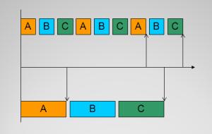 Realiza las tareas de forma secuencial para obtener los resultados más pronto.